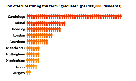 Grad jobs by city