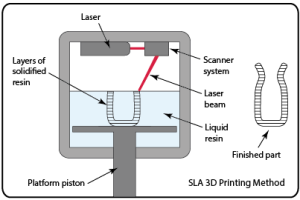 SLA 3D Printing method