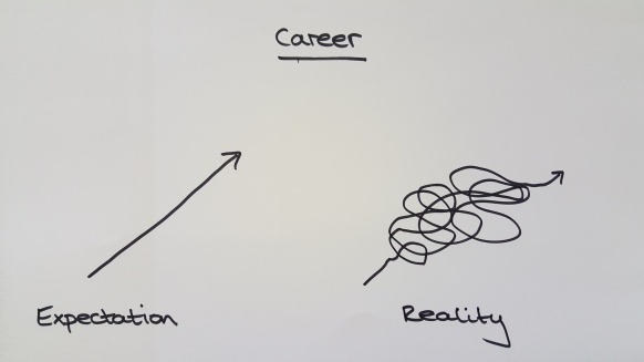 Career expectation reality