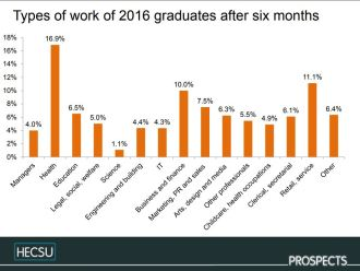 Fig. 4 Types of work of 2016 graduates (national figures). image © Charlie Ball, HECSU/ Prospects 2018 published here with permission