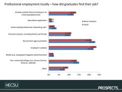 Fig. 9. How graduates working in professional level jobs in the region found their job. Image © Charlie Ball, HECSU/ Prospects 2018 published here with permission