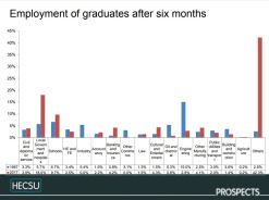 Fig 1. Comparison of graduate employment sectors, 1967 and 2017, showing that in 2017, a significant proportion of graduates were working in roles which likely did not exist in 1967. image © Charlie Ball, HECSU/ Prospects 2018 published here with permission