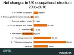 Fig 2. The 3 types of occupation that have seen the most growth in the last 10 years are graduate level occupations. image © Charlie Ball, HECSU/ Prospects 2018 published here with permission