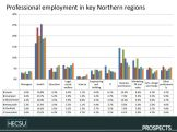 Fig. 5. Comparison of types of professional level employment in key regions in the North of England. image © Charlie Ball, HECSU/ Prospects 2018 published here with permission