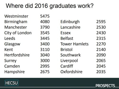 Where 2016 graduates work national